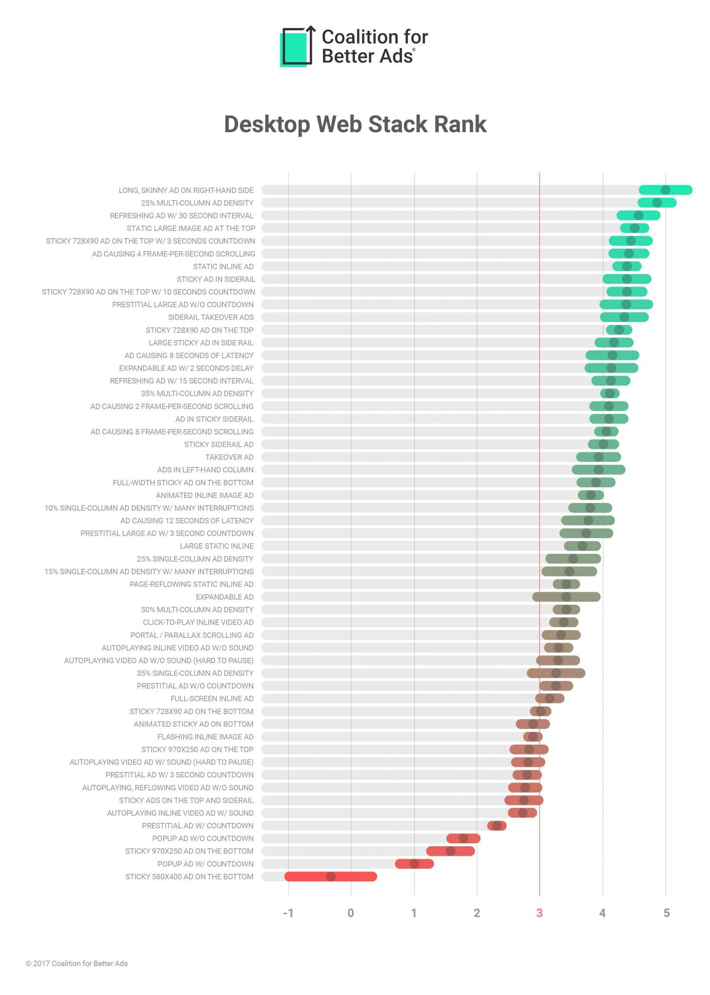 Etude de la Coalition for Better Ads exposant un classement des formats de publicité en fonction de l'expérience utilisateur sur ordinateur.