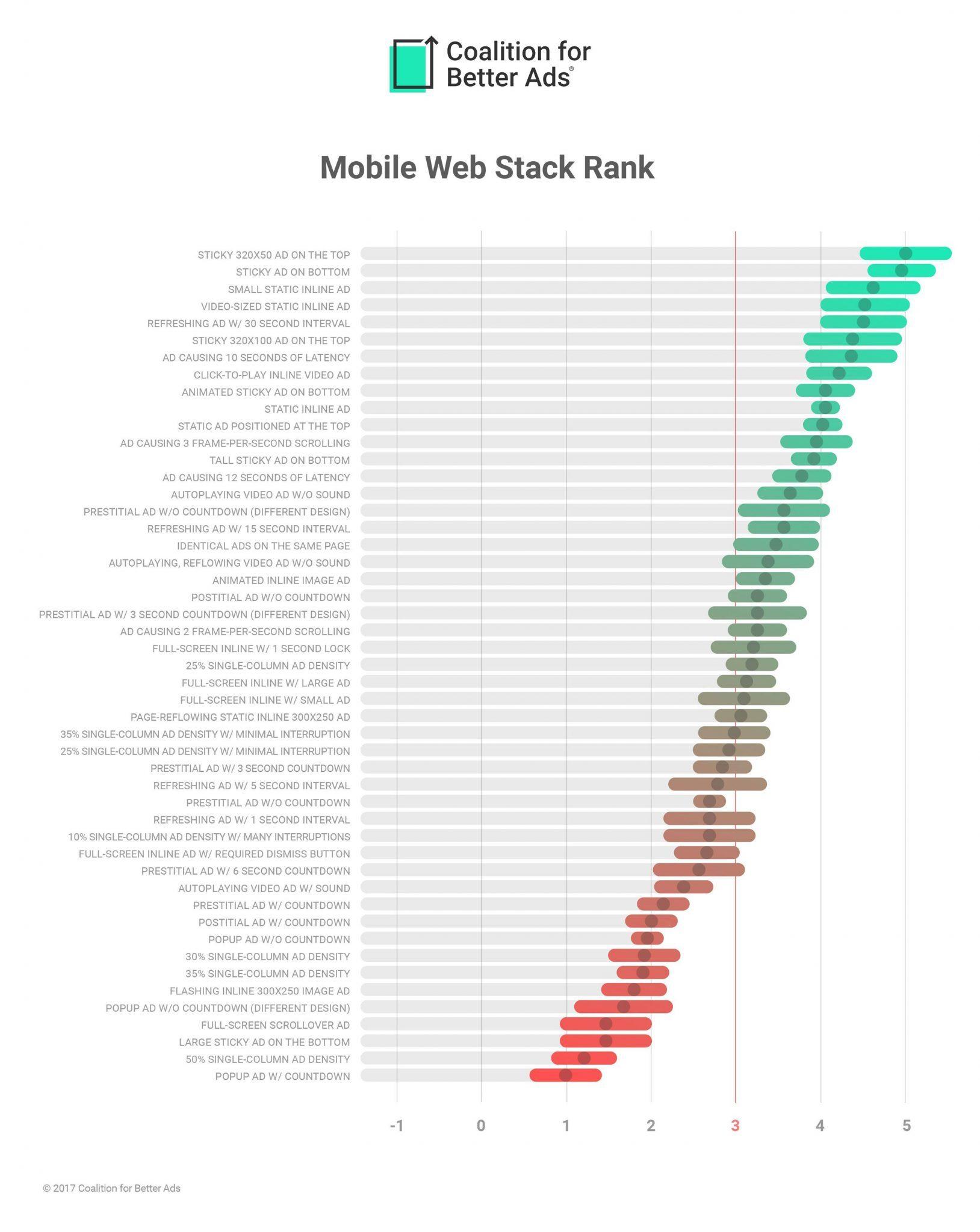 Etude de la Coalition for Better Ads exposant un classement des formats de publicité en fonction de l'expérience utilisateur sur mobile.