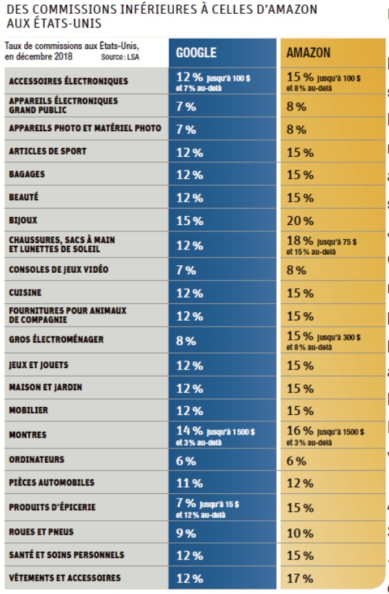 Comparaison des tarifs de commission Amazon vs Google