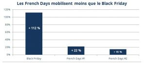 comparatif entre Black Friday et French Days