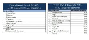 tableau avec produits et catégories plébiscitées pendant les French Days