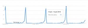 recherche fête des pères sur Google Trends