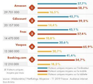 schéma montrant les 5 sites principaux de e-commerce en France